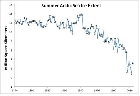 zasięg lodu w Arktyce latem w okresie 1870-2008