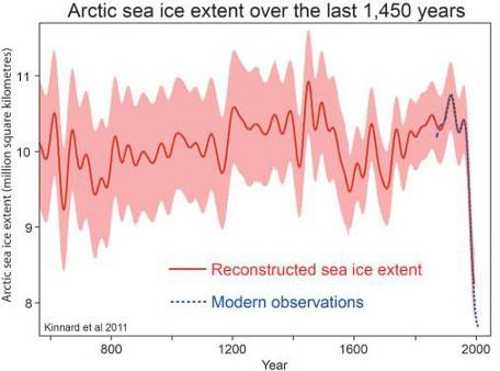 Rekonstrukcja zasięgu arktycznego lodu morskiego z ostatnich 1450 lat