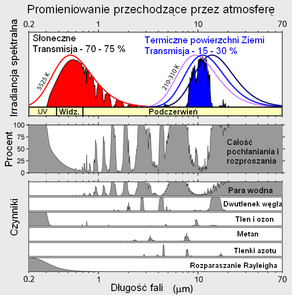 Widmo absorpcji promieniowania w atmosefrze, z podziałem na gazy