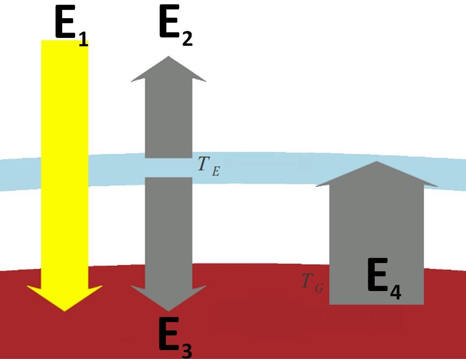 Efekt cieplarniany: model jednej szyby