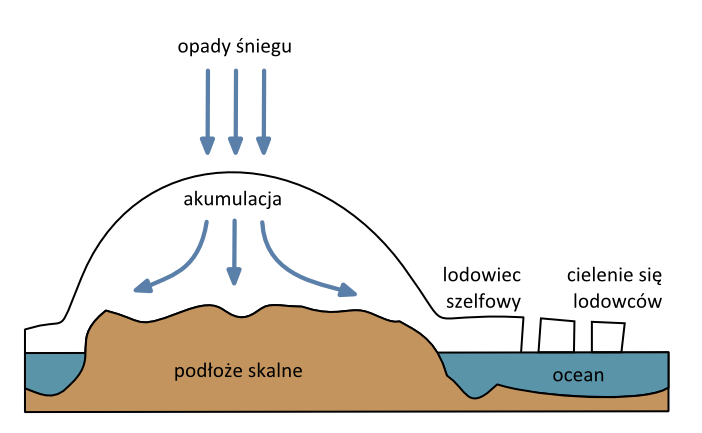 Uproszczony schemat lądolodu