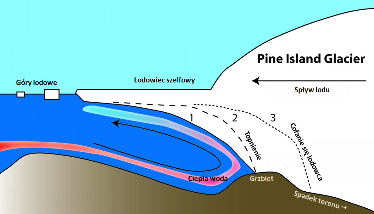 Stadia destabilizacji lodowca