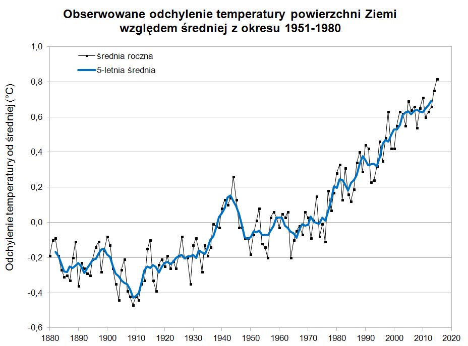 Odchylenie temperatury powierzchni Ziemi  od średniej