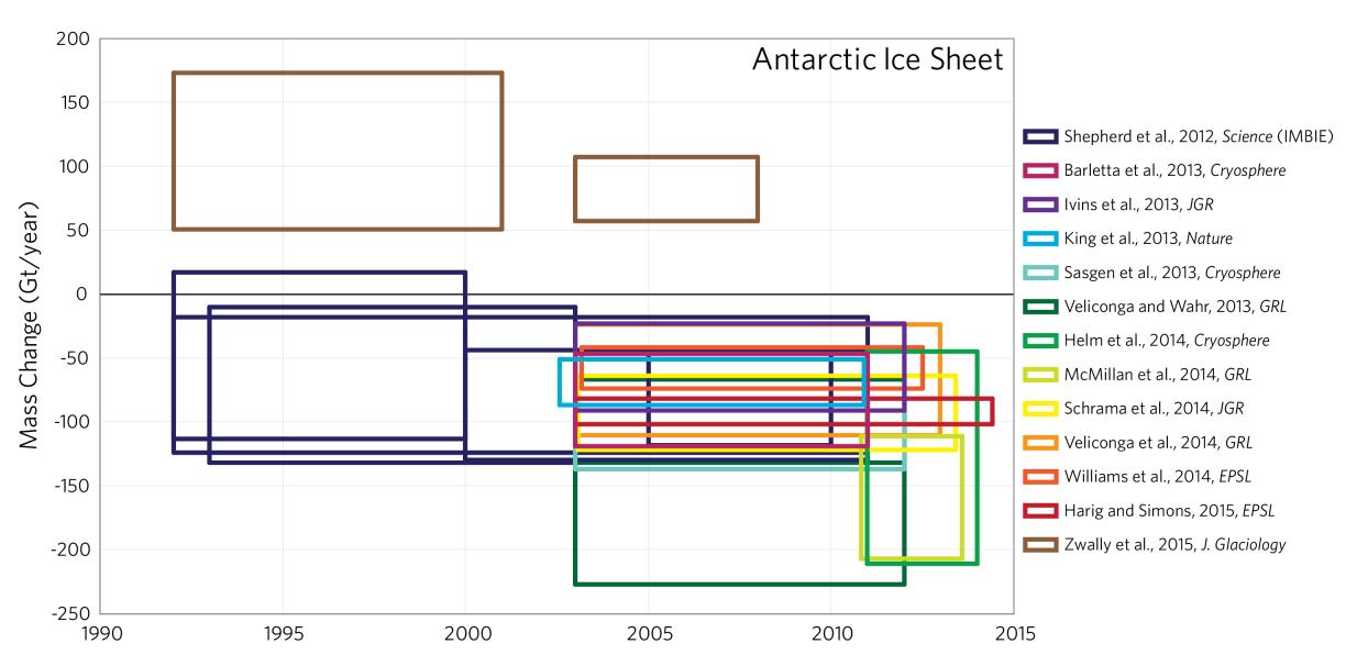 Zmiany masy lądolodu Antarktydy