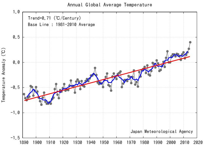 Odchylenie temperatury powierzchni Ziemi od średniej z okresu 1981-2010, JMA