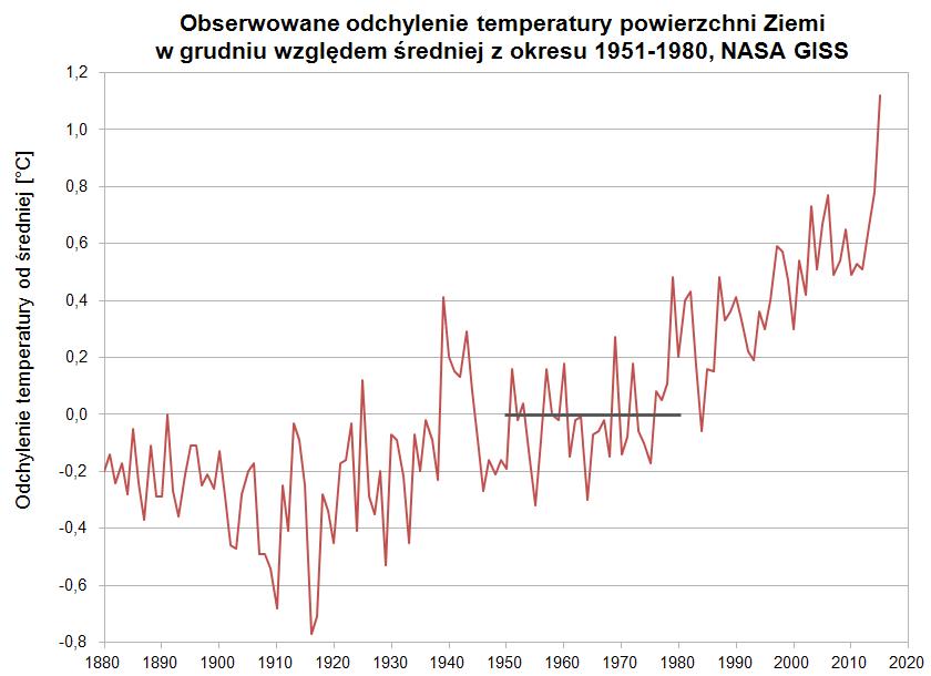 Odchylenie temperatury powierzchni Ziemi w grudniu od średniej grudniowej z lat 1951-1980