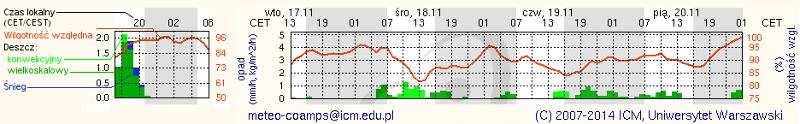 Model pogody: przykład wizualizacji wyników