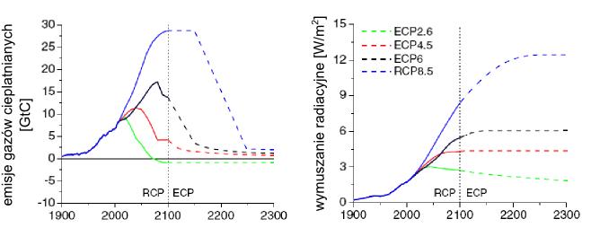 Projekcje klimatu: reprezentatywne ścieżki koncentracji