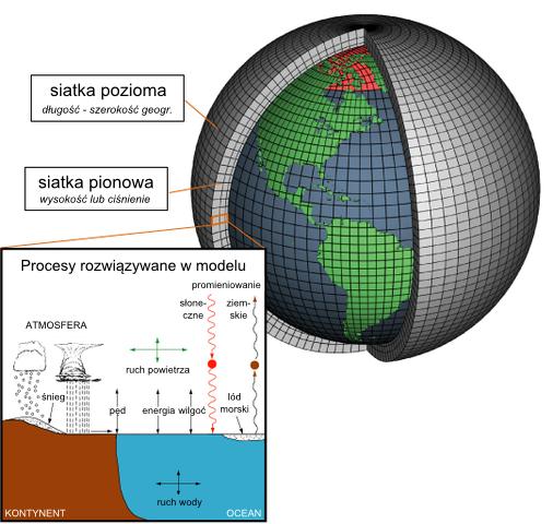 Model klimatu: siatka obliczeniowa