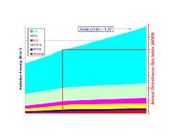 kolorowy wykres