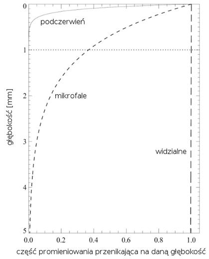 pomiary temperatury oceanu