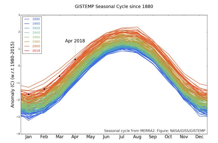 globalne ocieplenie, zmiana klimatu
