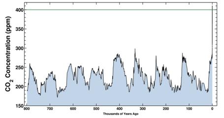 pomiary co2, dwutlenek węgla