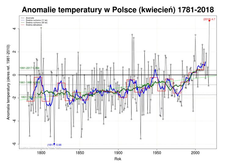 globalne ocieplenie w Polsce