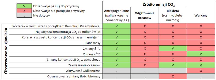 tabela podsumowująca zjawiska związane ze zmianą klimatu