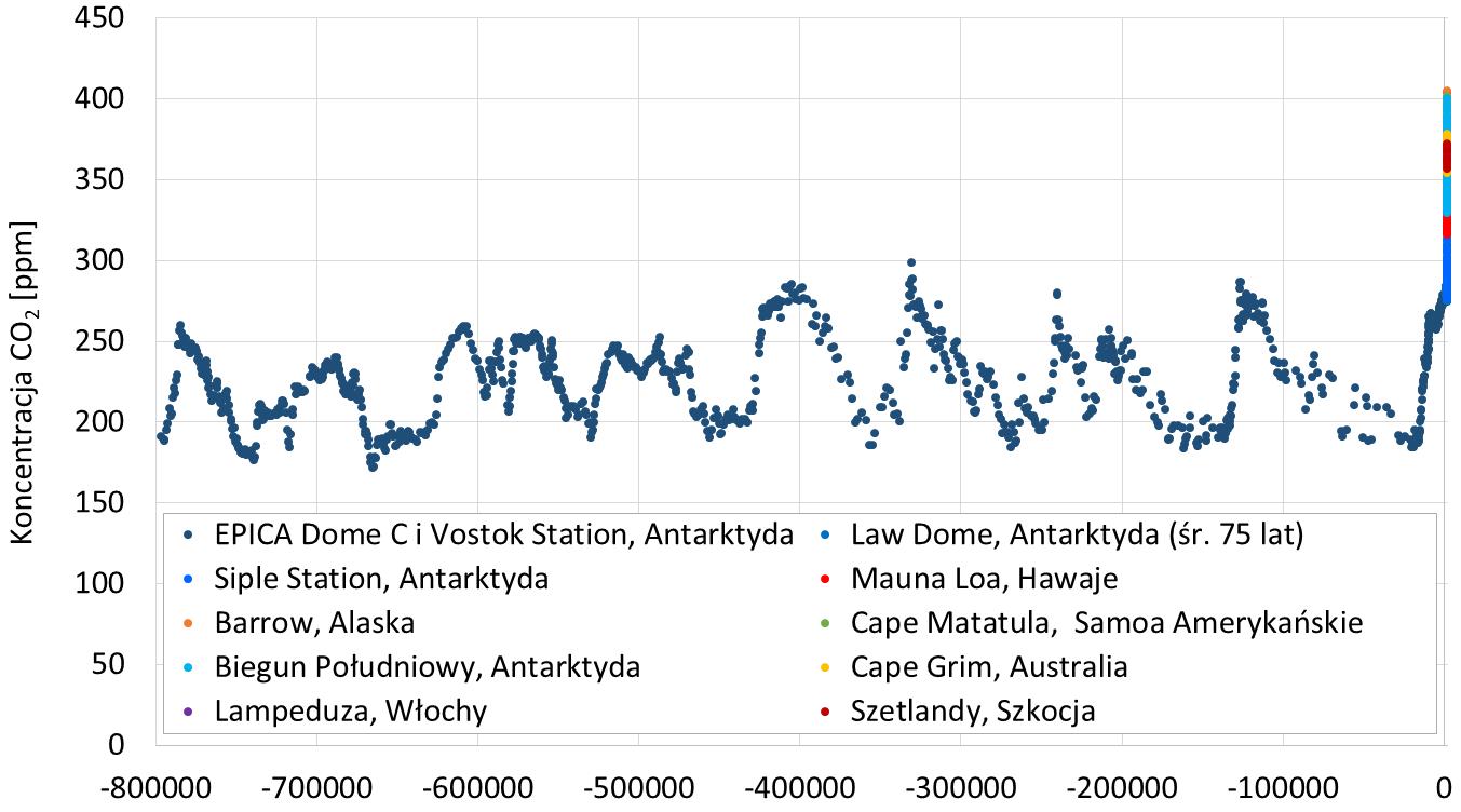 Koncentracja CO2 w ostatnich 800 000 lat na podstawie rdzeni lodowych