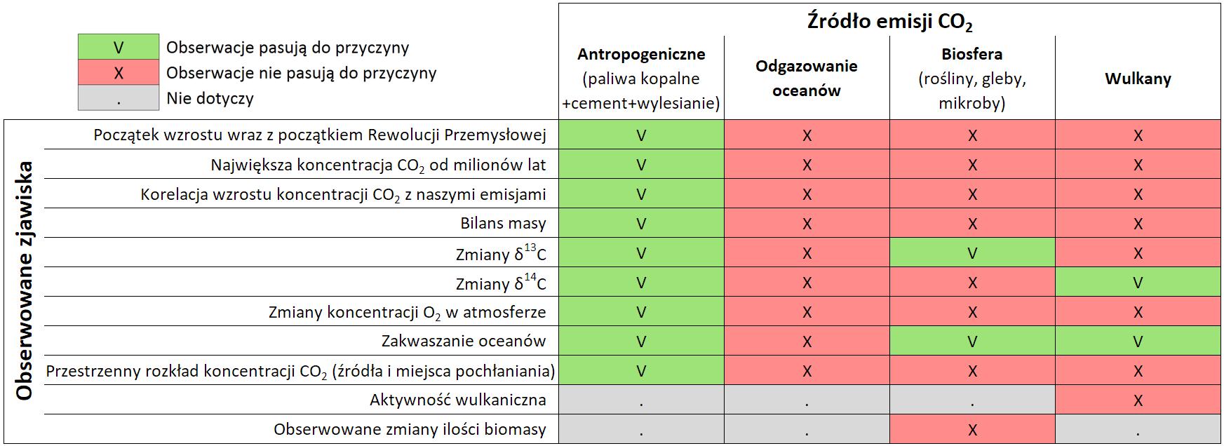 Zestawienie obserwowanych zjawisk z potencjalnymi przyczynami obserwowanego wzrostu stężenia dwutlenku węgla
