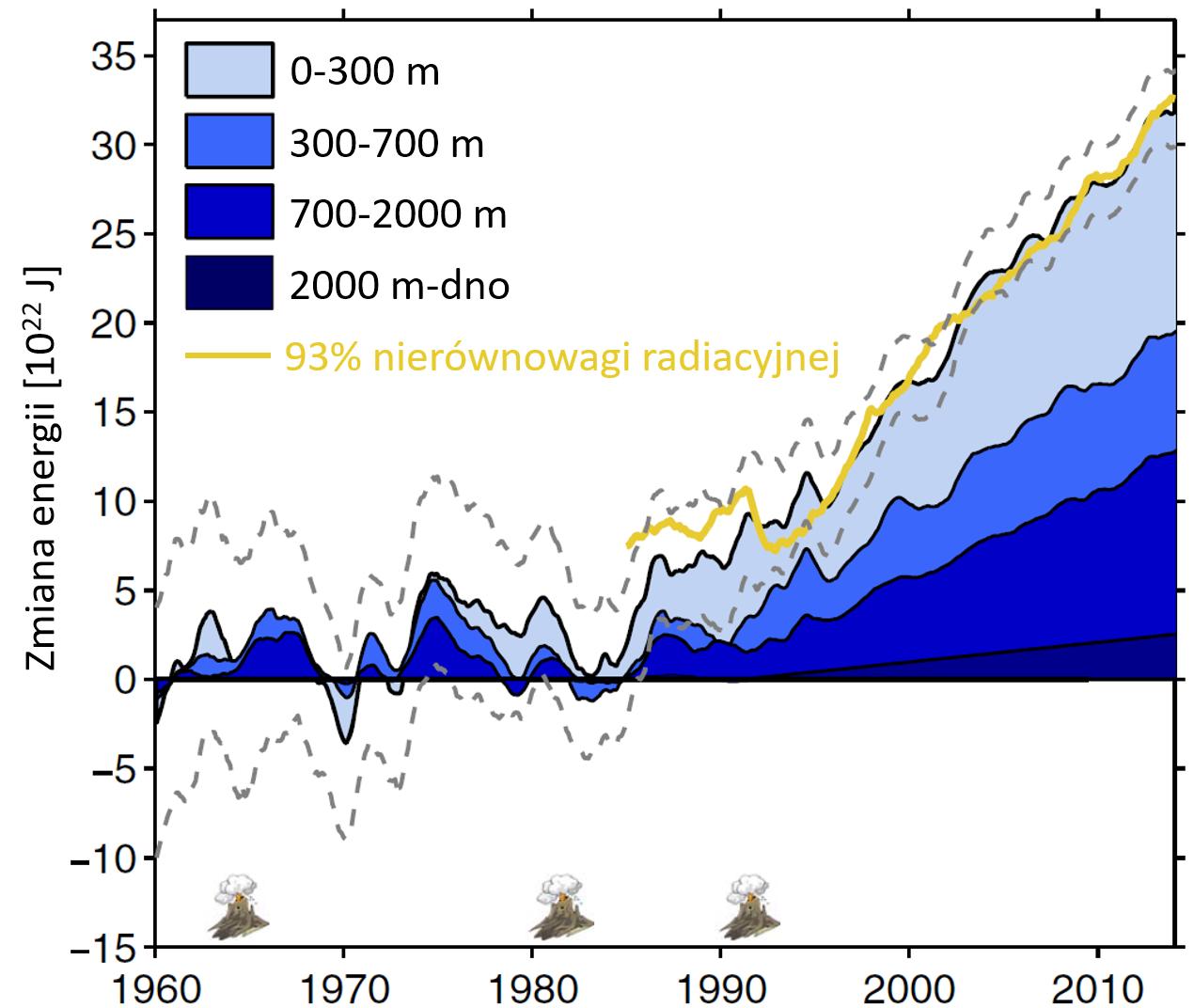 Oszacowanie bilansu energetycznego oceanu względem okresu bazowego 1958–1962