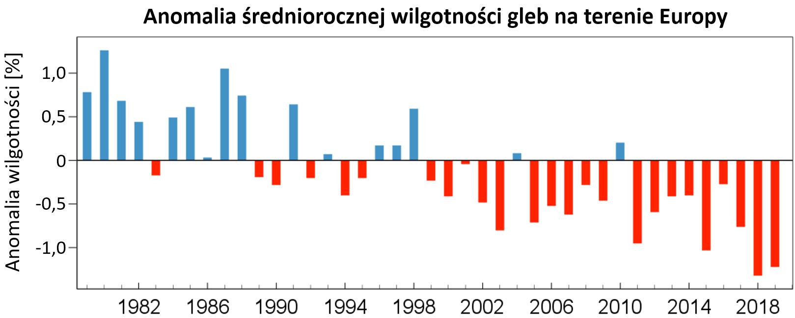 Anomalia wilgotności: wykres słupkowy, widoczny wyraźny trend spadkowy.