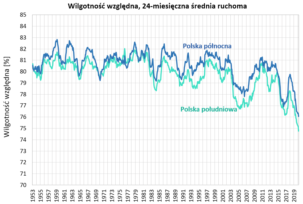 Wykres wilgotności powietrza, widoczny trend spadkowy w ostatnich dekadach.