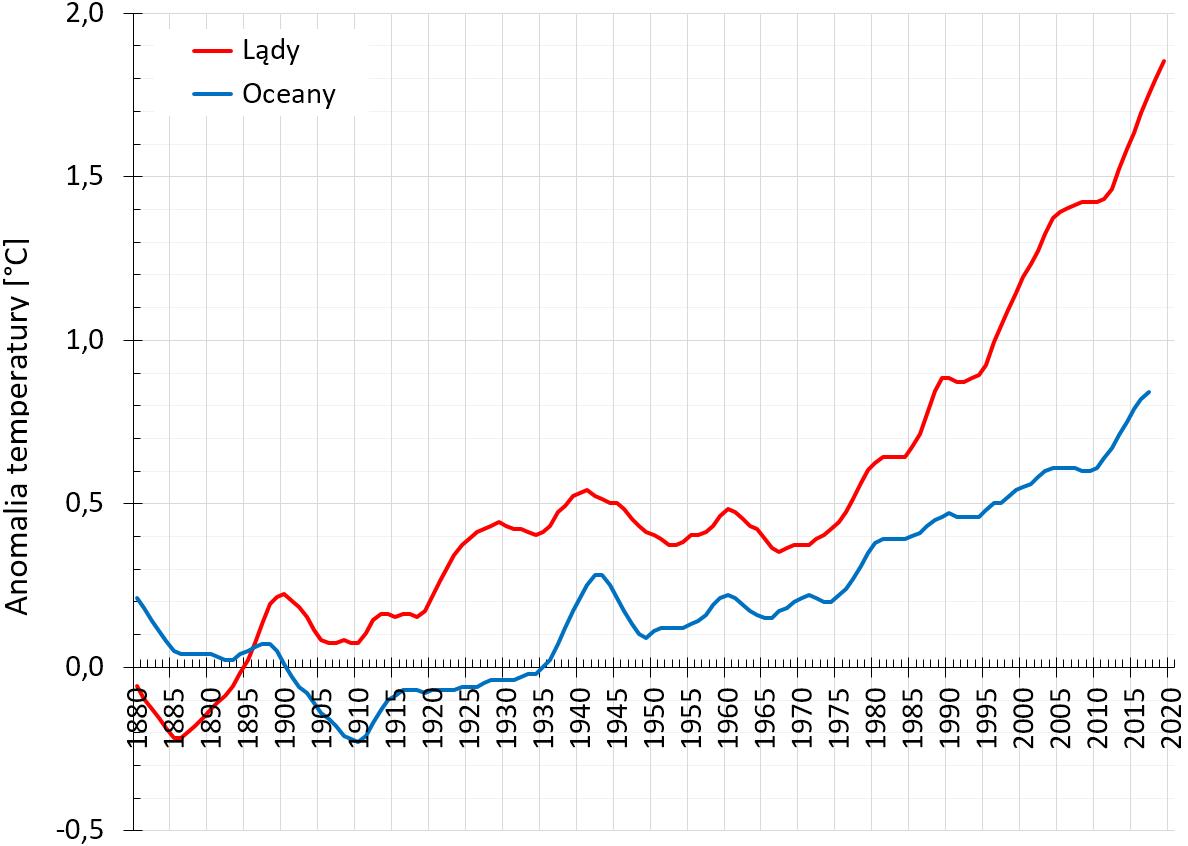 Wykres pokazujący wzrost temepratury od roku 1880 nad oceanami (wolniejszy) i lądami (szybszy).