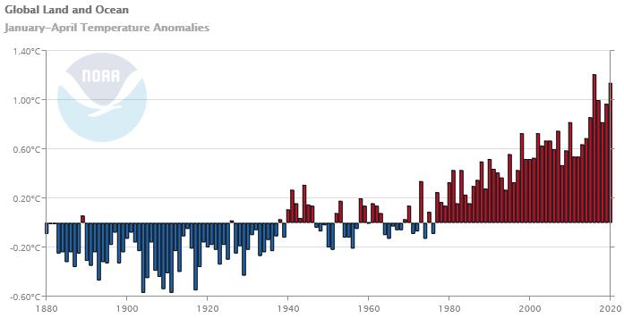 Wykres anomalii temperatury dla okresów styczeń-kwiecień, anomalie dla kolejnych lat oznaczono słupkami. Wykres fluktuuje ale widać wyraźny wzrost temperatur.