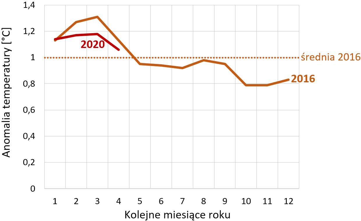 Wykres temepratur dla kolejnych miesięcy roku 2016 i 2020
