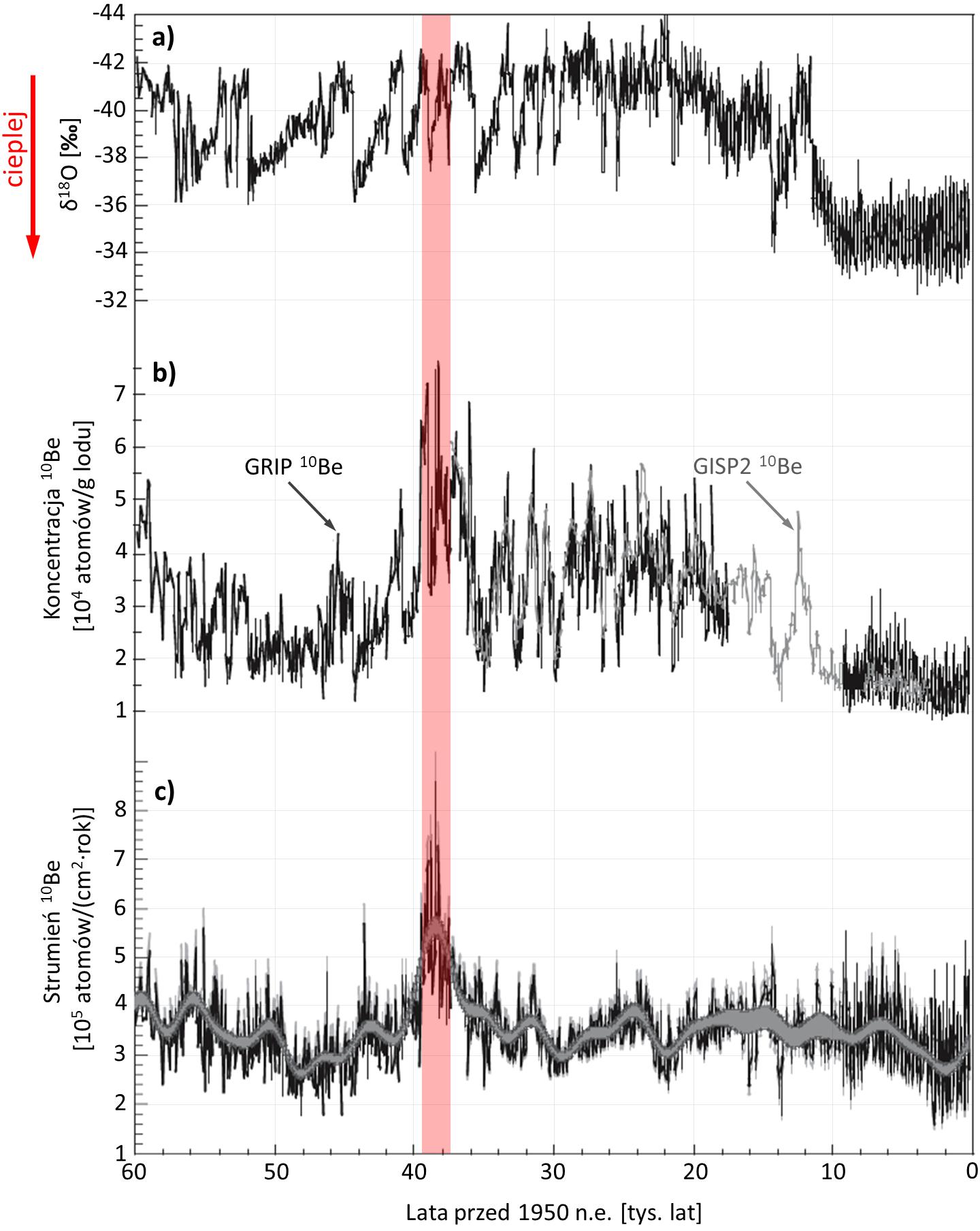 Wyniki badań paleoklimatycznych - wykresy