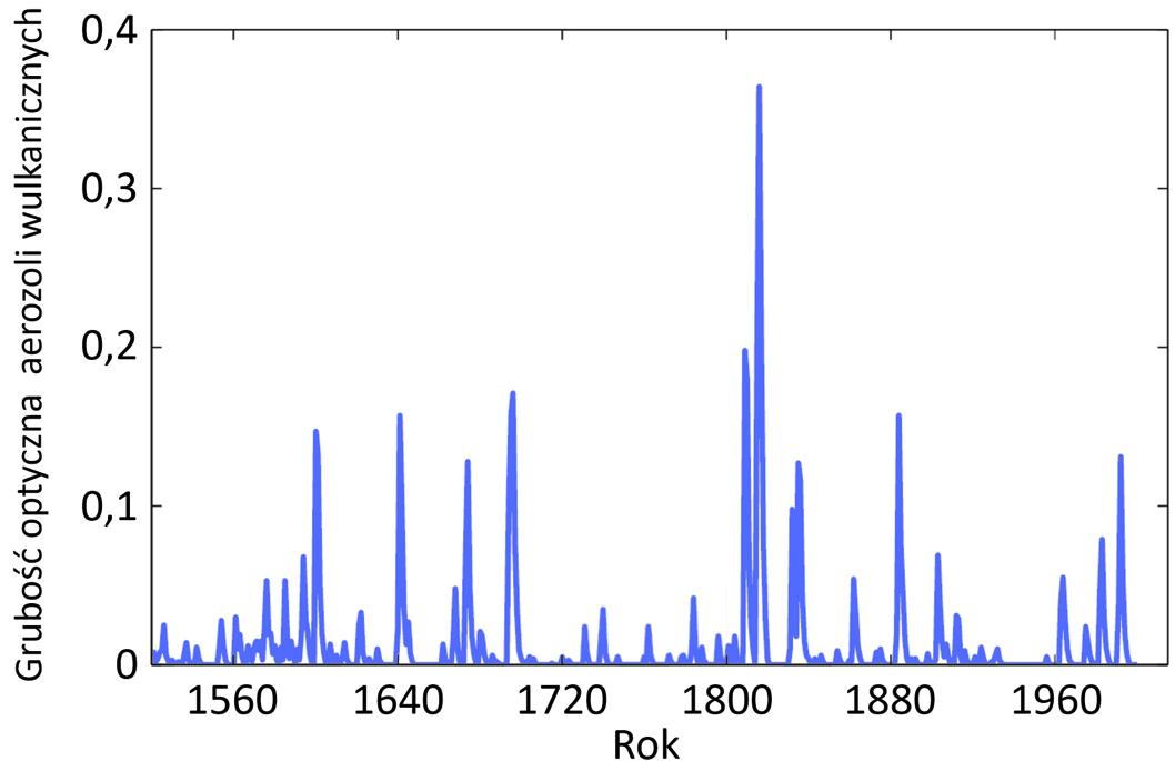 """Wykres grubości optycznej, pokazujący """"peaki"""" w latach większych erupcji wulkanicznych."""
