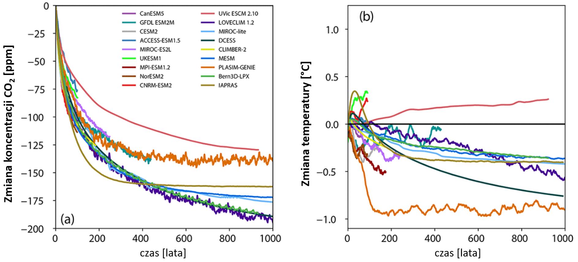 Wyniki symulacji numerycznych: zmiany koncentracji CO2 po zaprzestaniu emisji.