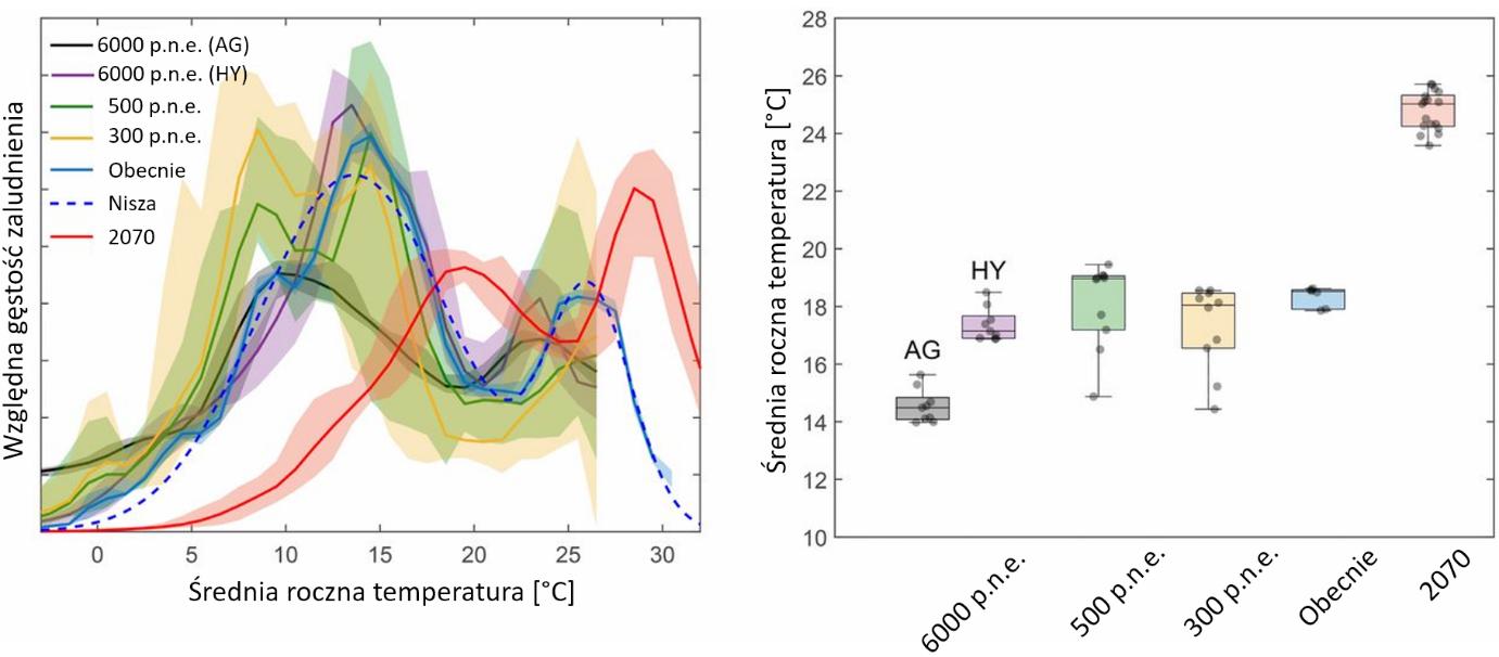 Średnie roczne temperatury na terenach zamieszkanych przez ludzi.