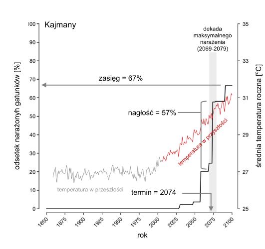 Zagrożenie dla ekosystemu ze strony zmiany klimatu - przykład.