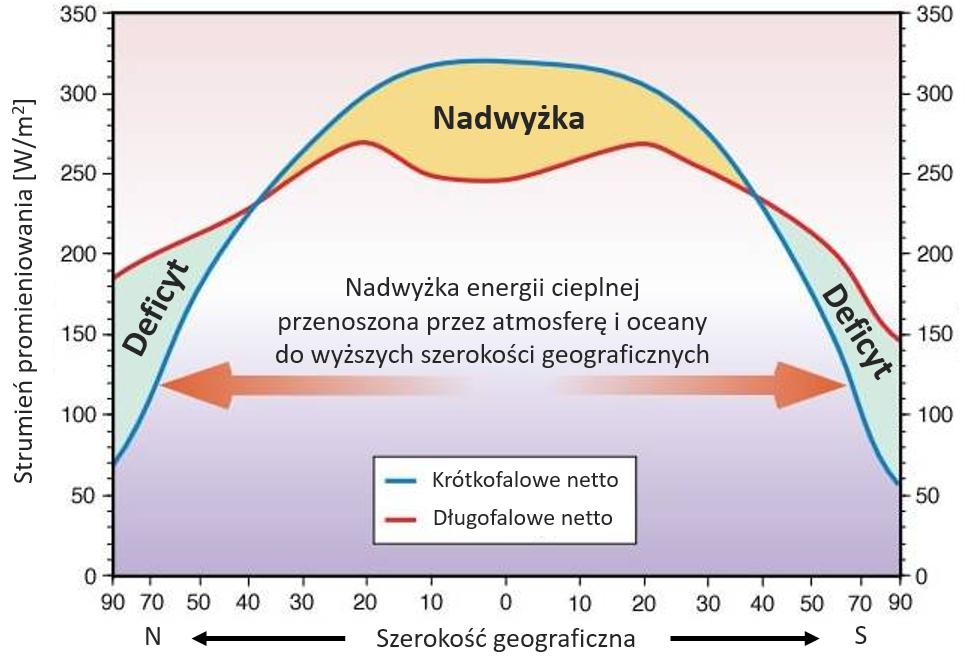 Bilans energetyczny Ziemi: bilans promieniowania w różnych szerokościach geograficznych.