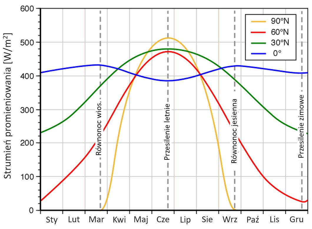 Średni strumień energii na szczycie atmosfery w poszczególnych miesiącach, dla wybranych szerokości geograficznych.