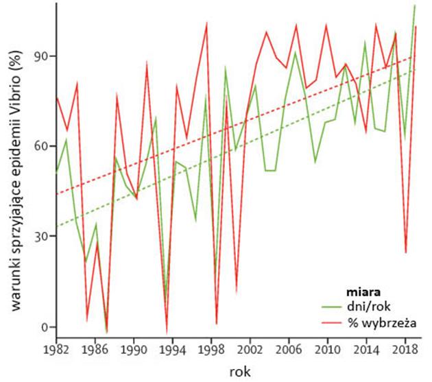 Wykres: zmiana w występowaniu warunków sprzyjających epidemiom powodowanym przez Vibrio