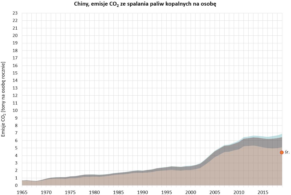 Wykres: emisje CO2 ze spalania paliw kopalnych w rpzeliczeniu na osobę w Chinach