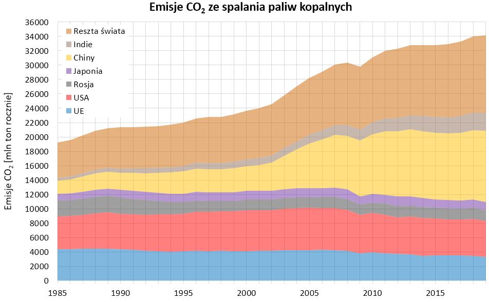 Wykres: światowe emisje dwutlenku węgla ze spalania paliw kopalnych