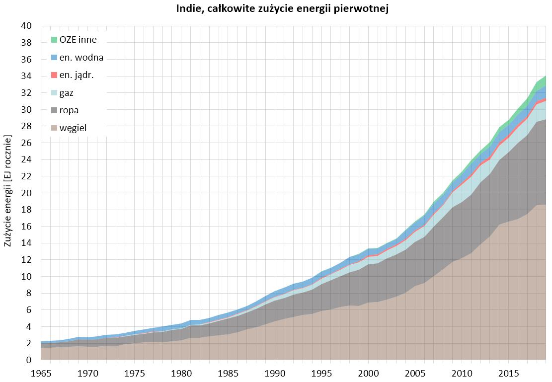 Wykres: całkowite zużycie energii pierwotnej w Indiach