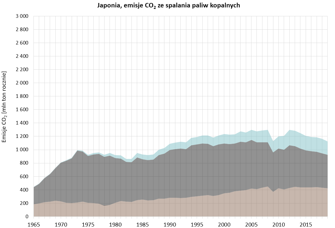 Wykres: emisje CO2 ze spalania paliw kopalnych w Japonii
