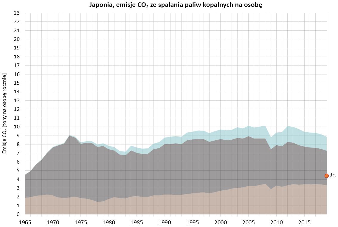 Wykres: emisje CO2 ze spalania paliw kopalnych w rpzeliczeniu na osobę w Japonii