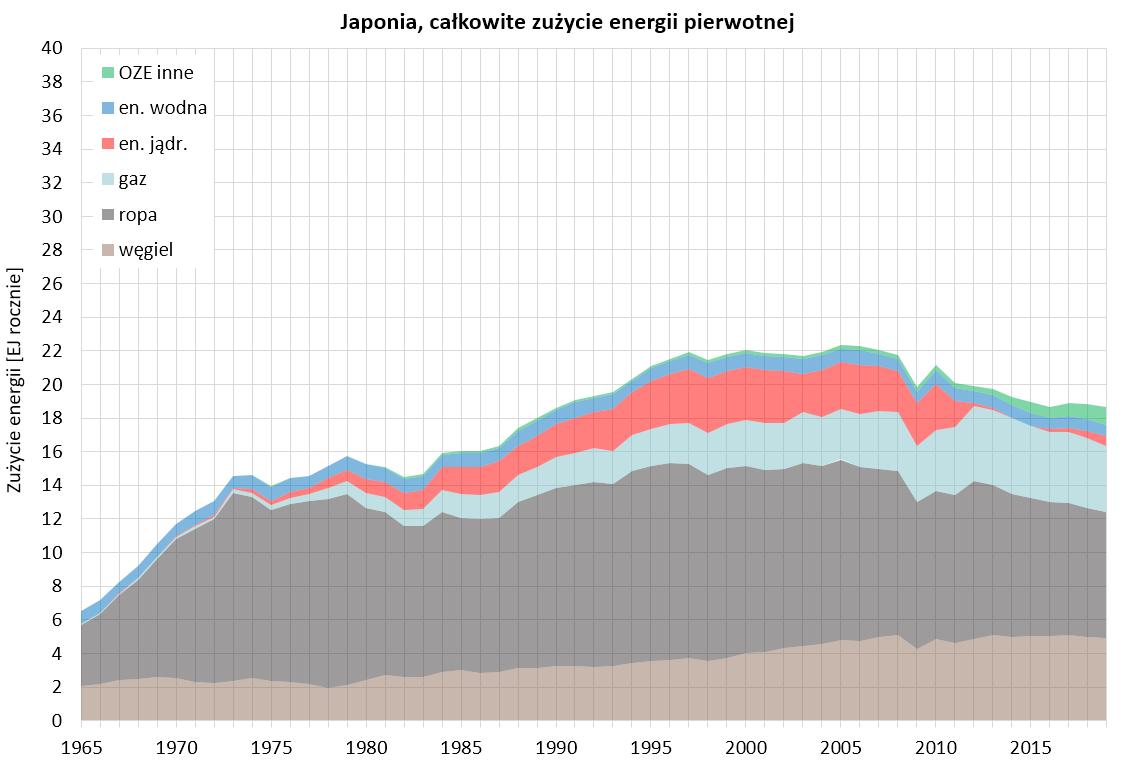 Wykres: całkowite zużycie energii pierwotnej w Japonii