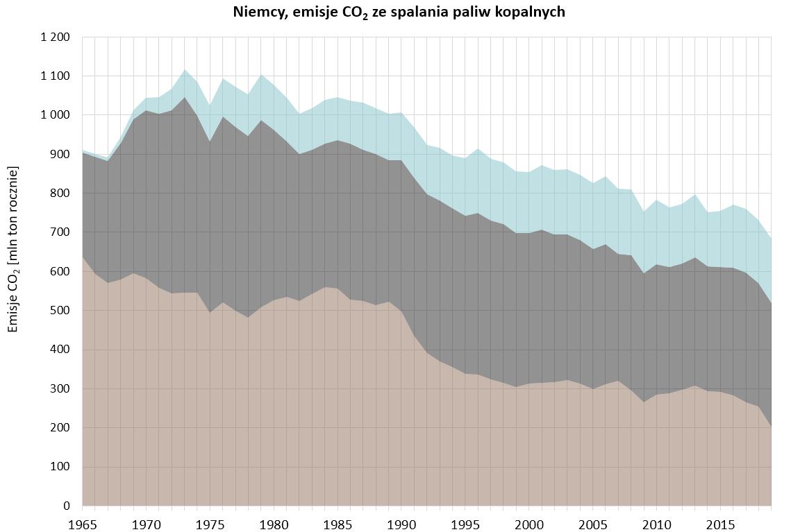 Wykres: emisje CO2 ze spalania paliw kopalnych w Niemczech