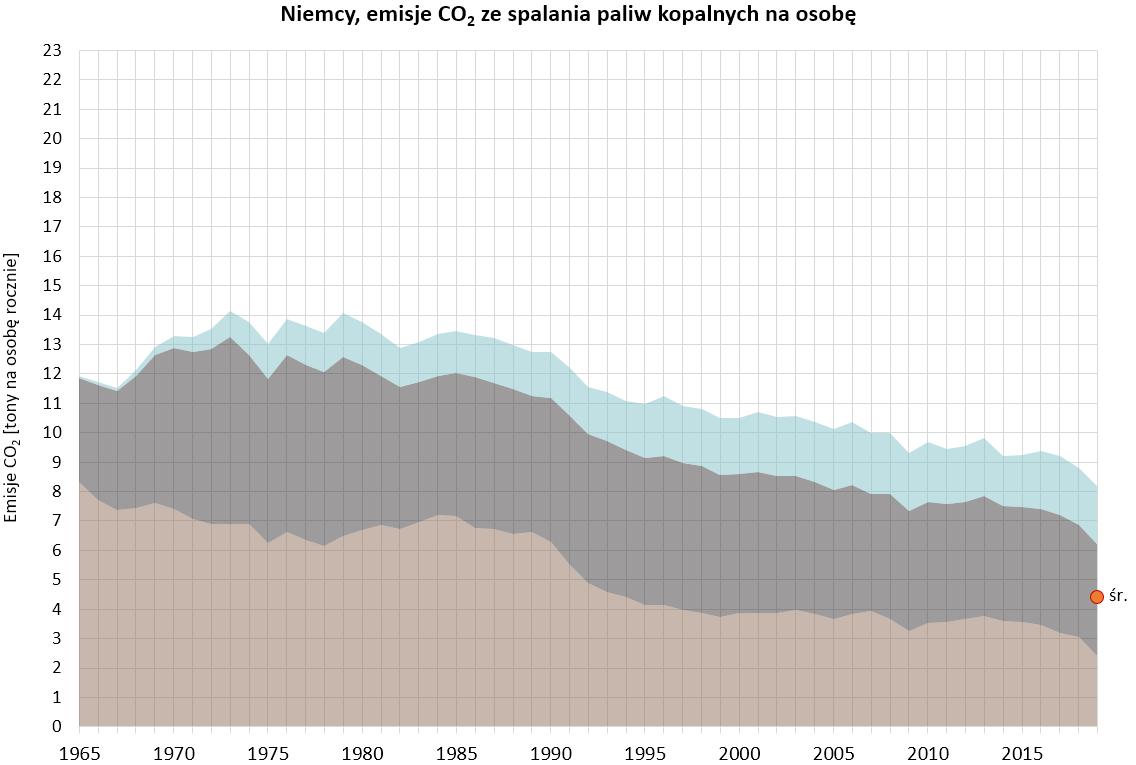 Wykres: emisje CO2 ze spalania paliw kopalnych w rpzeliczeniu na osobę w Niemczech