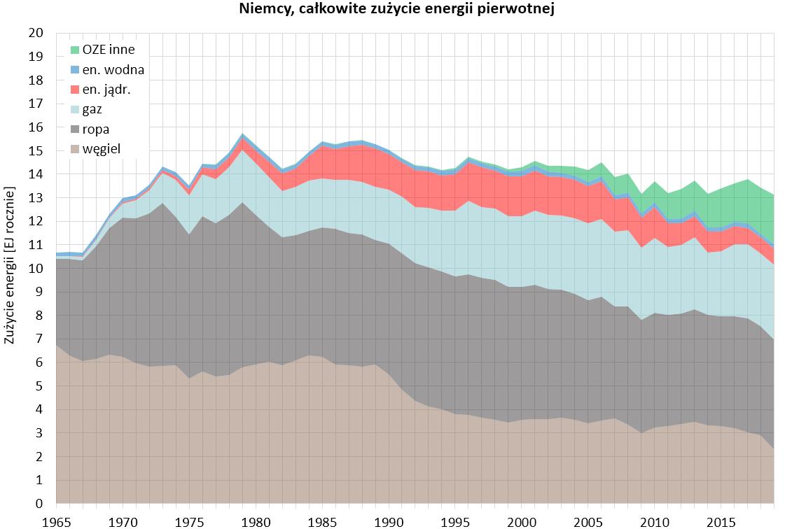 Wykres: całkowite zużycie energii pierwotnej w Niemczech