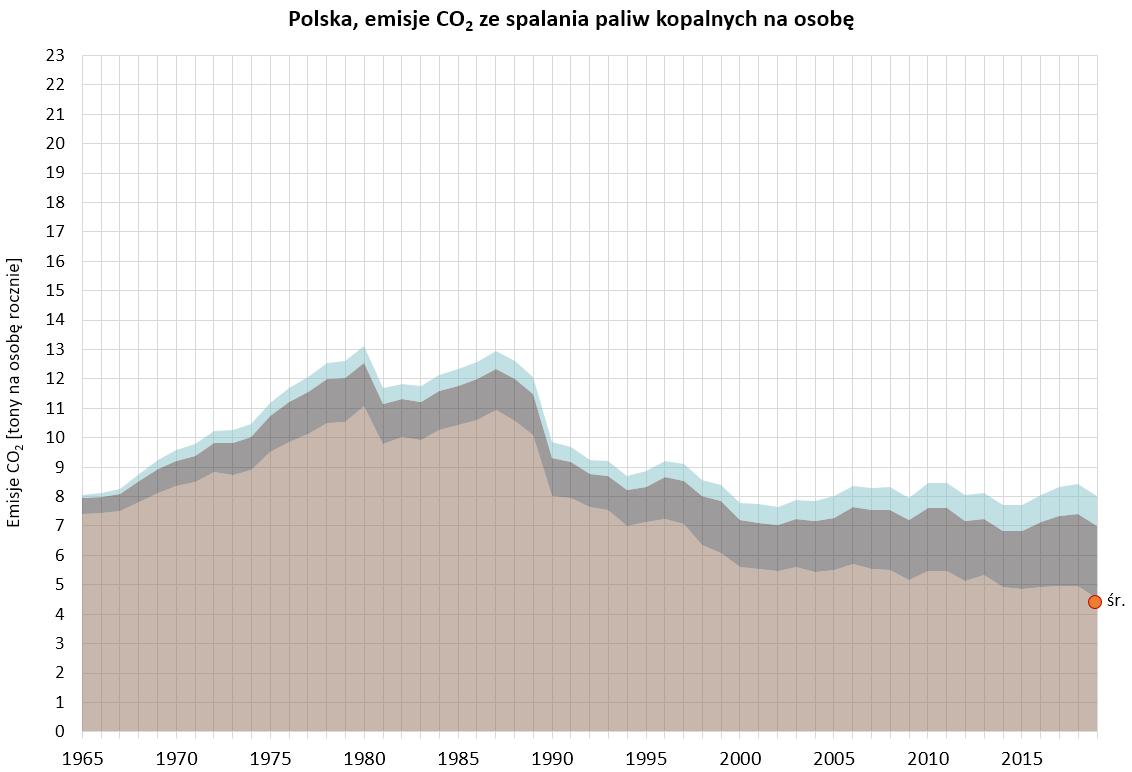 Wykres: emisje CO2 ze spalania paliw kopalnych w rpzeliczeniu na osobę w Polsce