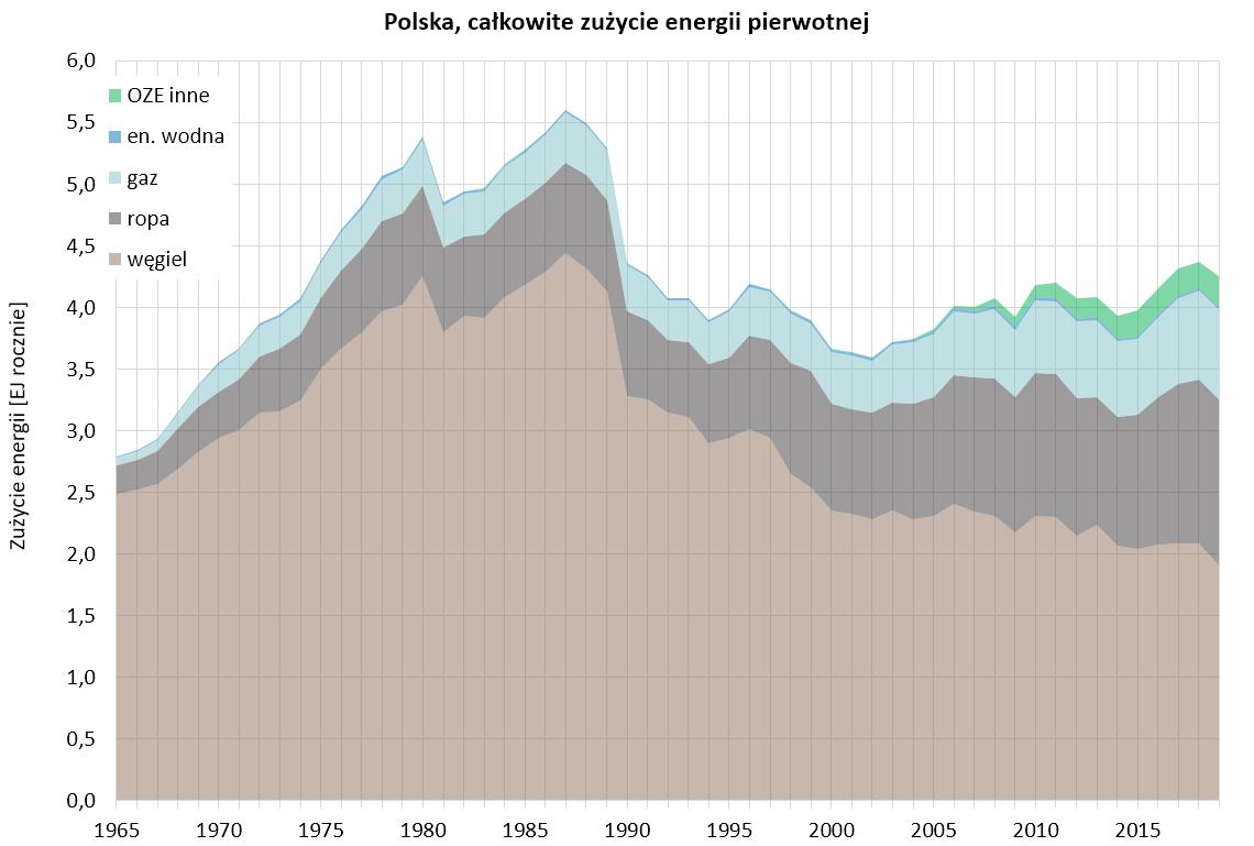 Wykres: całkowite zużycie energii pierwotnej w Polsce