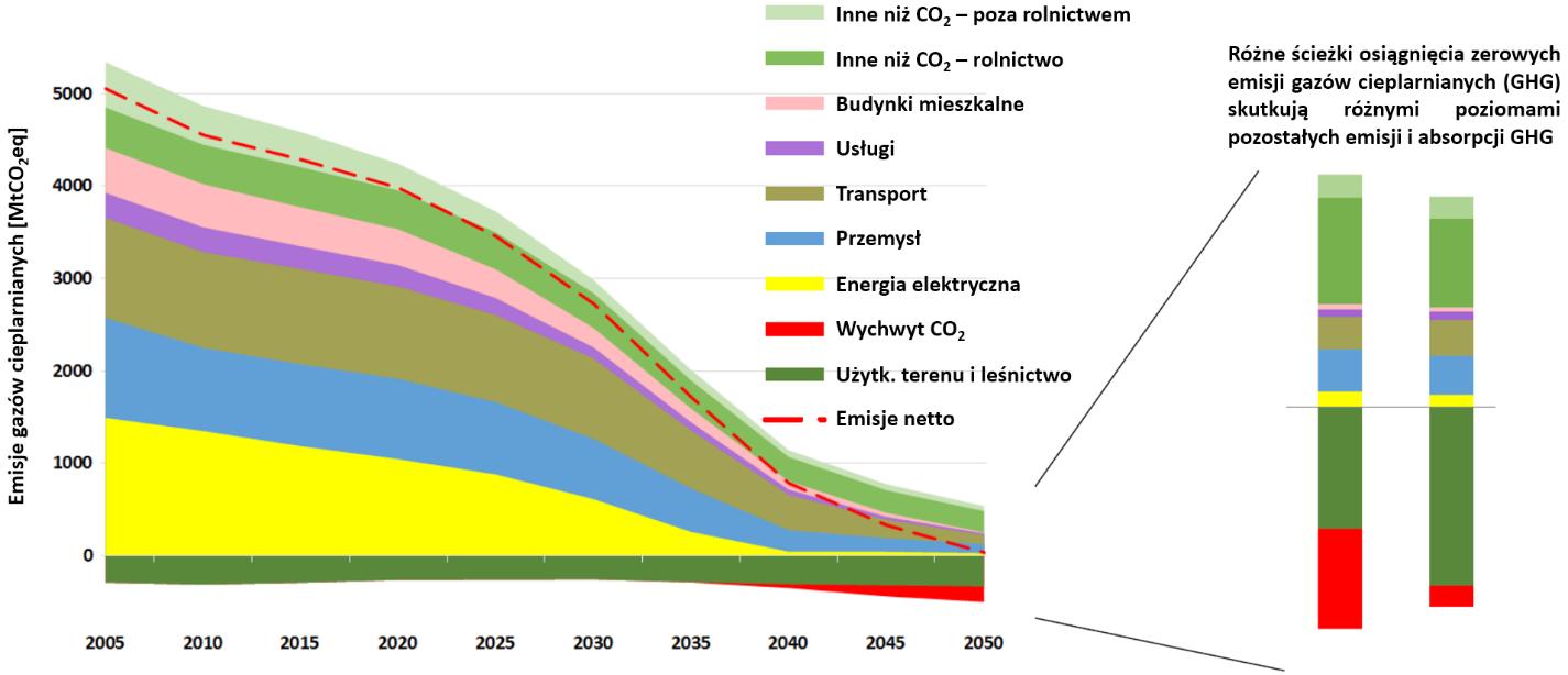 Wykres: Redukcja emisji gazów cieplarnianych w scenariuszu osiągnięcia neutralności klimatycznej do 2050 roku przy redukcji emisji o 40% do 2030 roku względem roku 1990