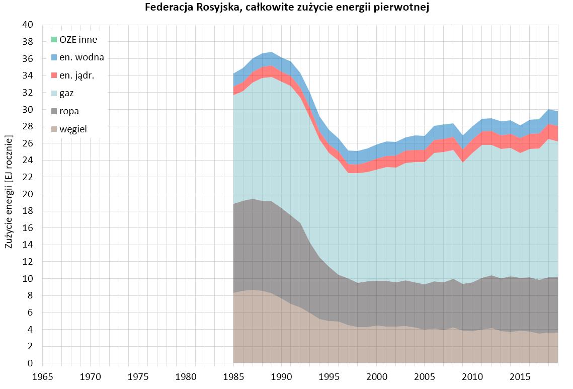 Wykres: całkowite zużycie energii pierwotnej w Rosji