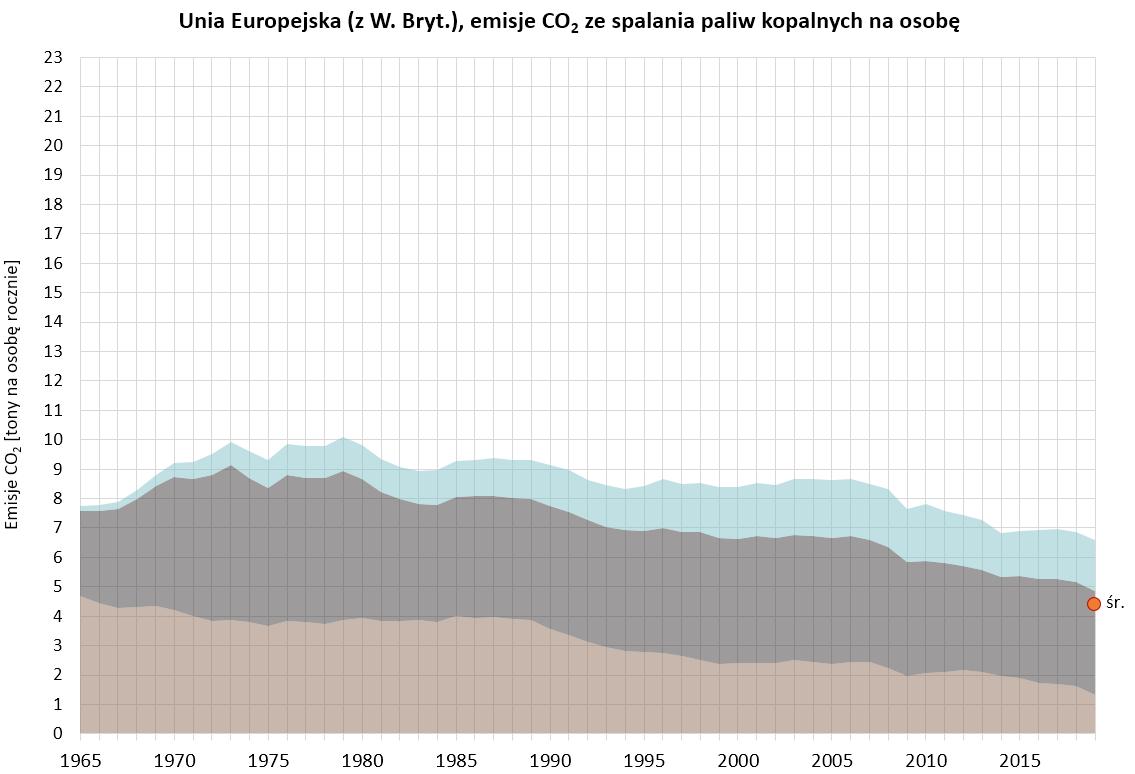 Wykres: emisje CO2 ze spalania paliw kopalnych w rpzeliczeniu na osobę wUnii Europejskiej