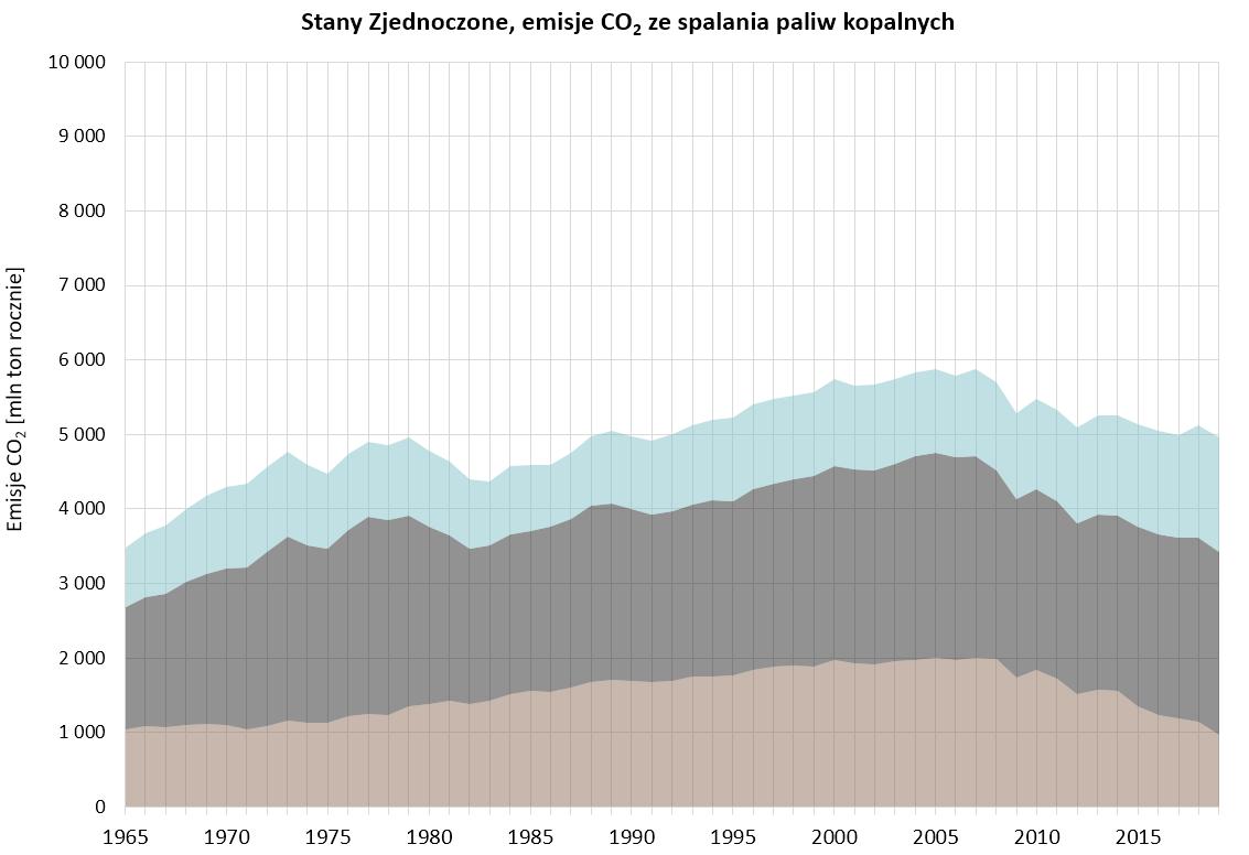 Wykres: emisje CO2 ze spalania paliw kopalnych w USA